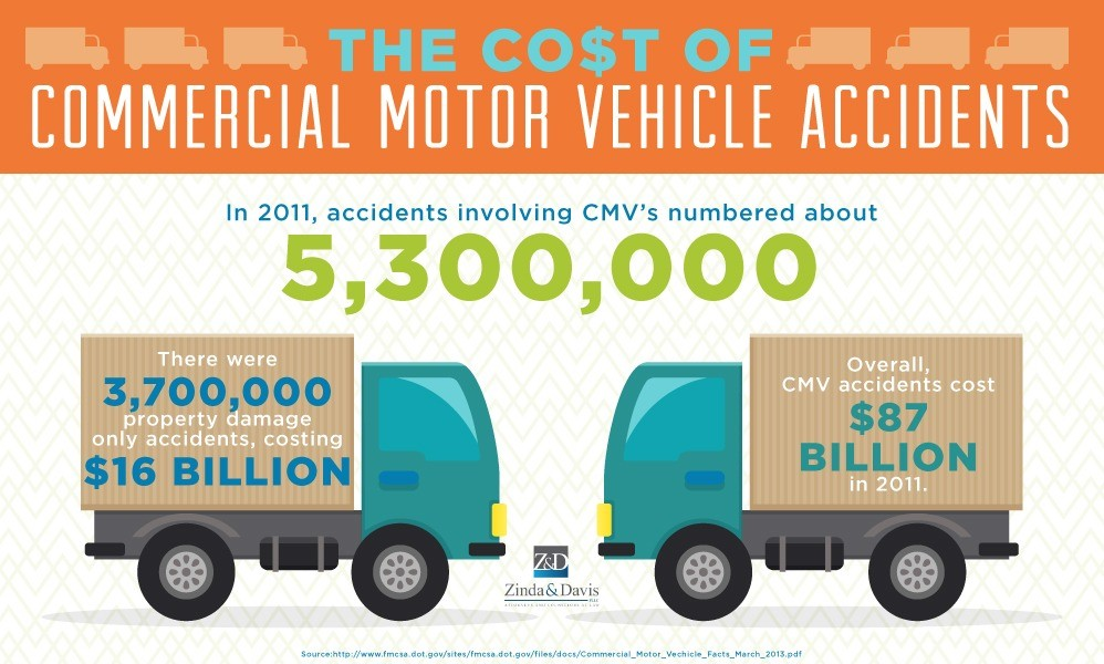 Commercial Motor Vehicle Accidents