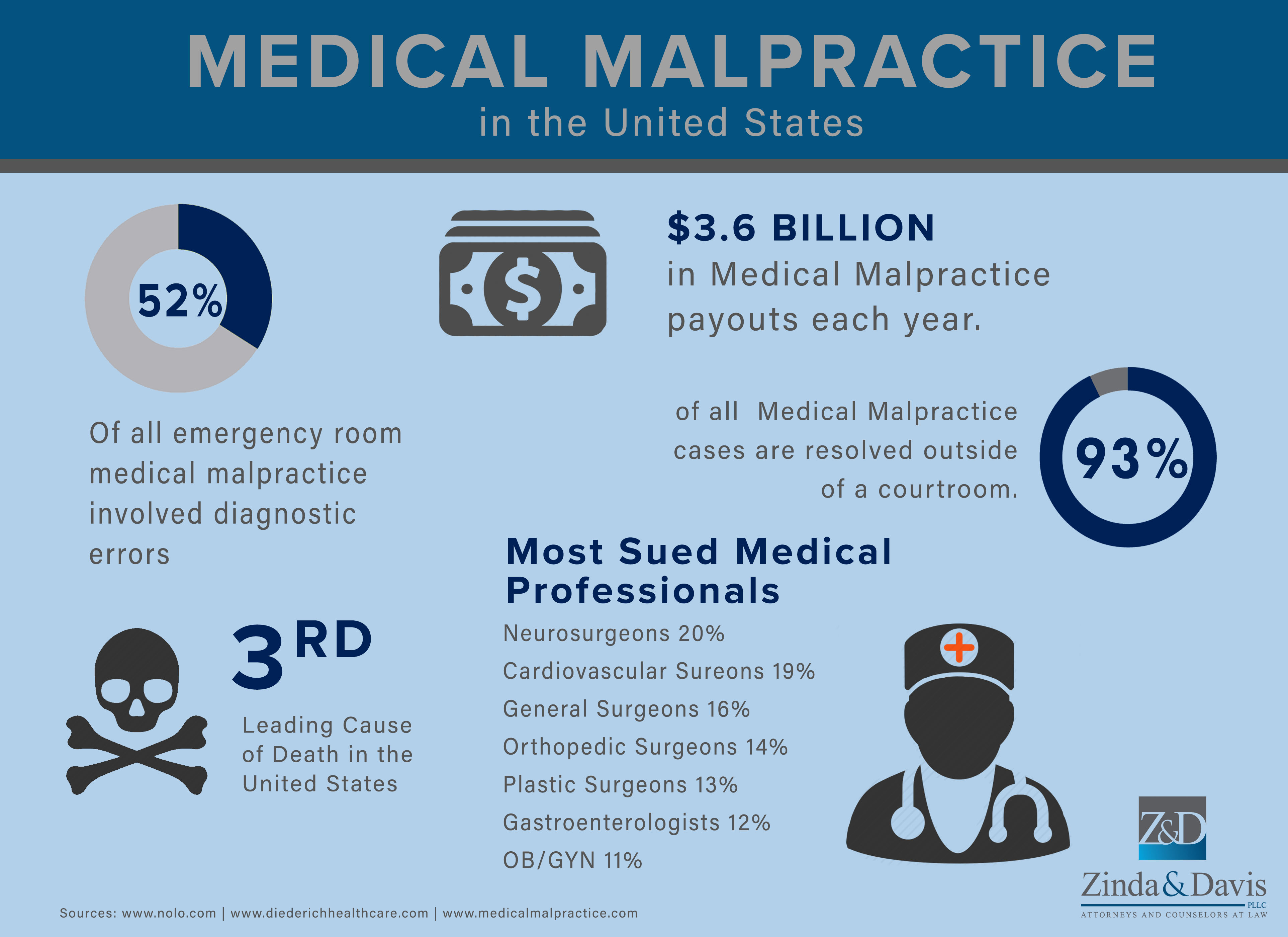 medical malpractice Orange county medical malpractice attorney representation backed by decades of experience there is a word for doctor-induced death: iatrogenic cause of death.