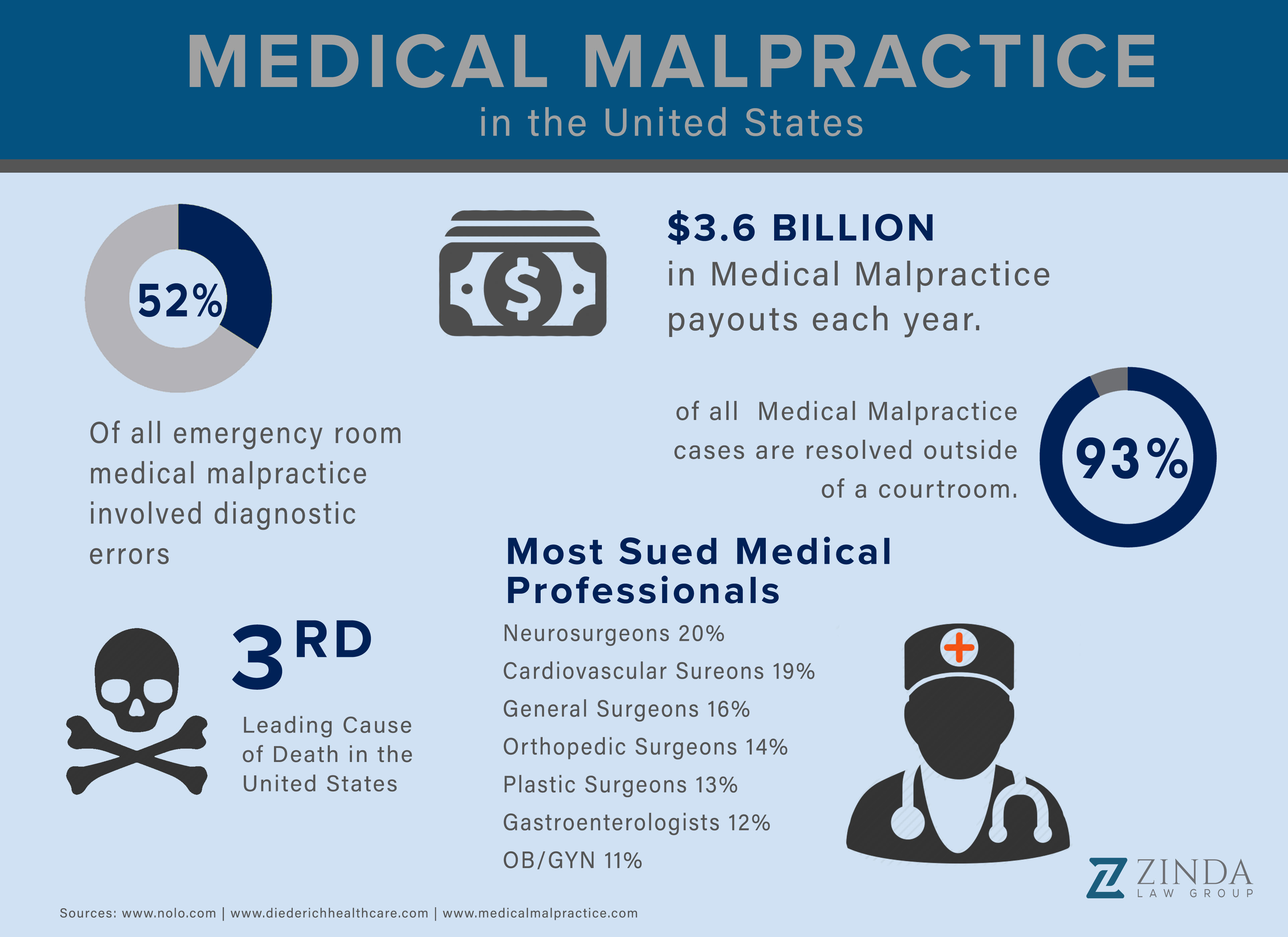 Medical malpractice statistics infographic