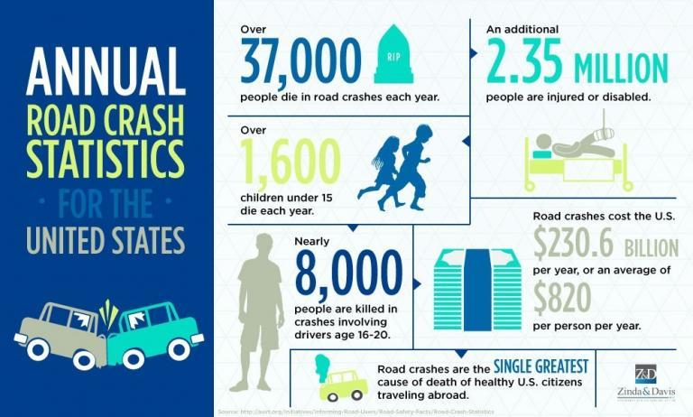 Infographic showing annual car crash statistics