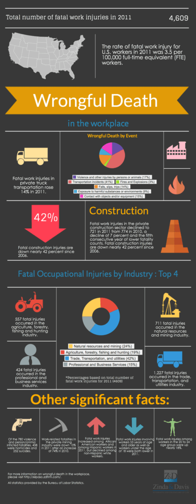 Wrongful-Deaths-in-the-Workplace