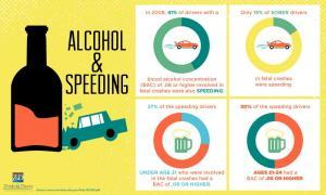 alcohol-and-speeding-statistics