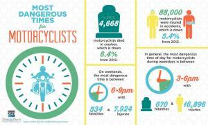 most-dangerous-times-for-motorcyclists