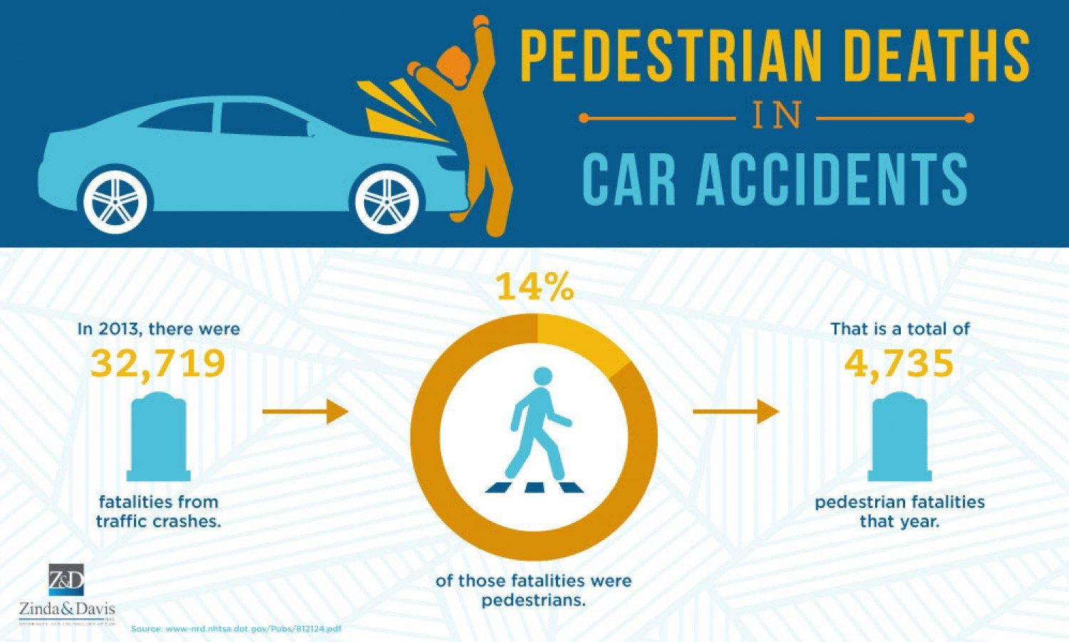 Deaths From Car Accidents