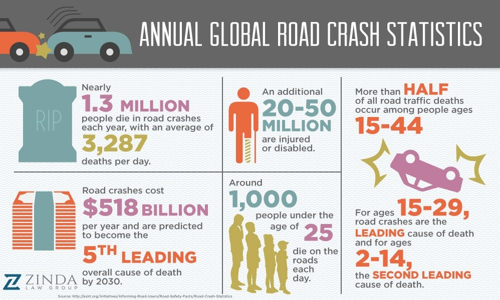 an analysis of car accidents as the leading cause of deaths to people over 65 Traffic safety facts 2008 data motor vehicle crashes are the leading cause of death for ages 3 to 14 driving crashes out of those 216 deaths.