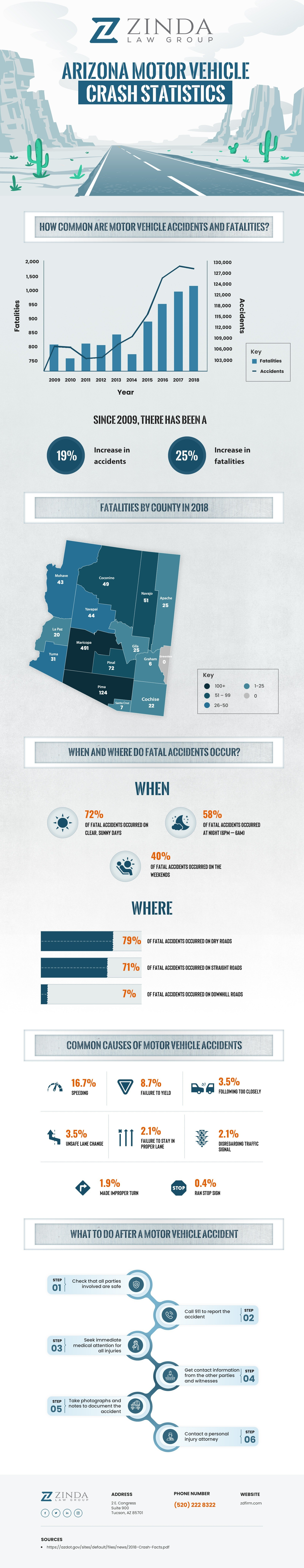 Arizona Motor Vehicle Accident Statistics