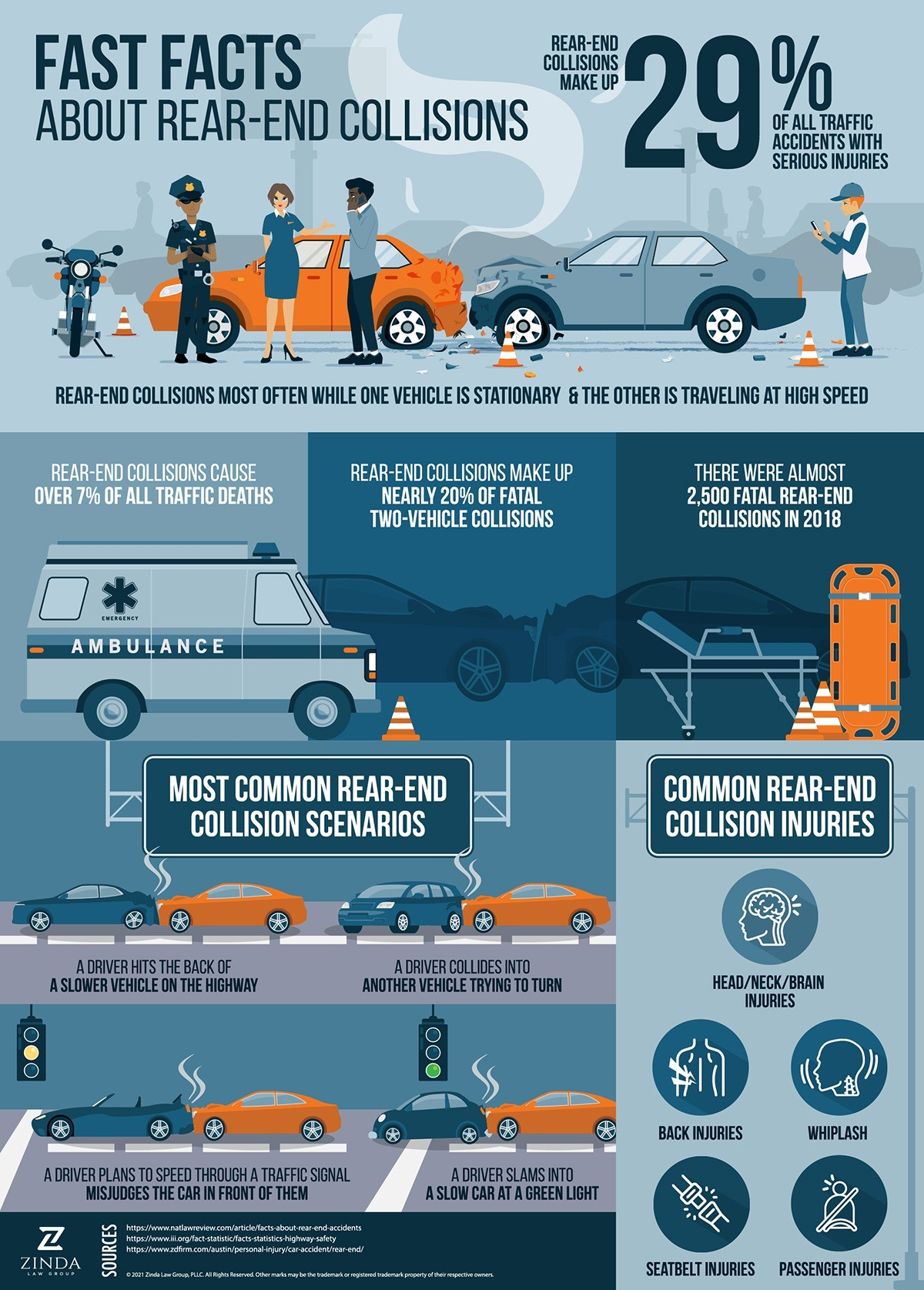 Zinda Law Group Rear End Collision Infographic FINAL