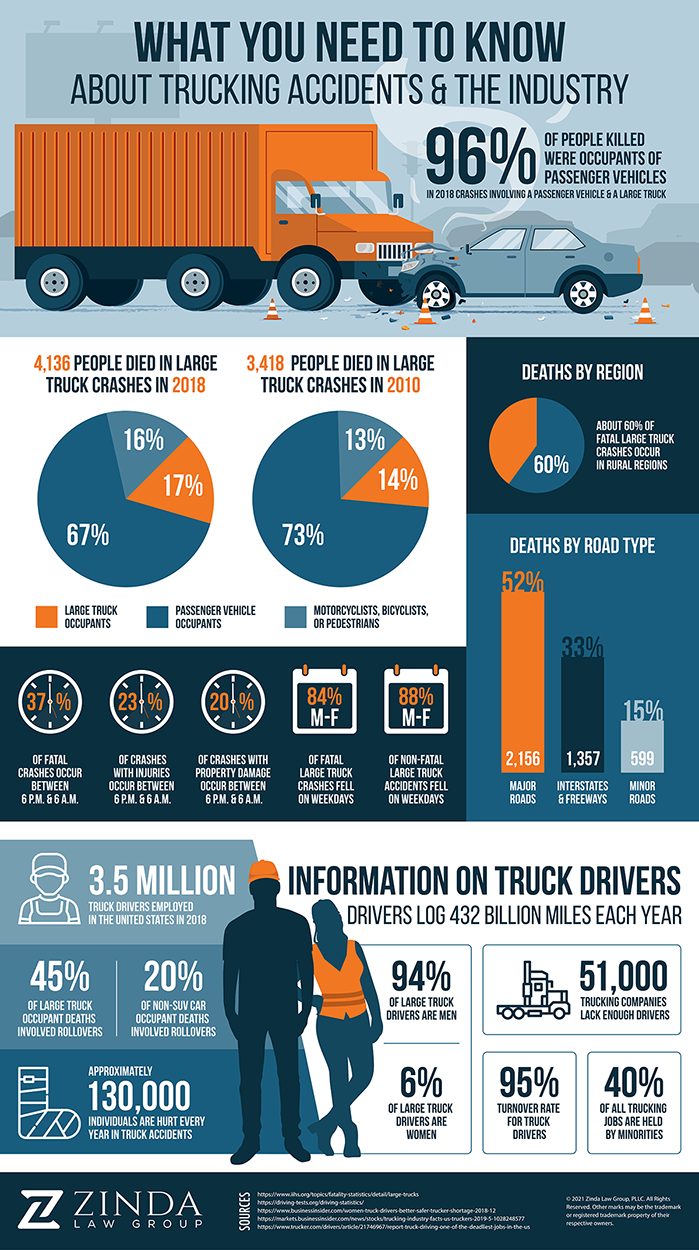 New Mexico 18-Wheeler Personal Injury Laws | Zinda Law Group